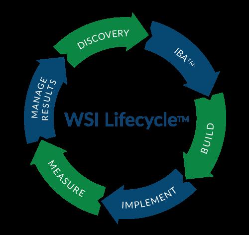 WSI Digital Marketing Lifecycle