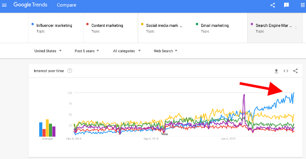 Google Trends Influencer Marketing increasing over time