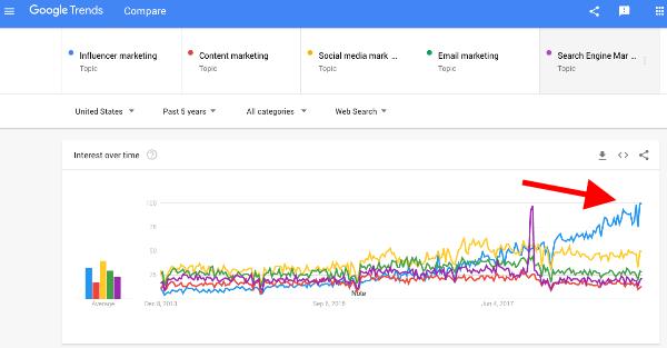 Google Trends Influencer Marketing increasing over time