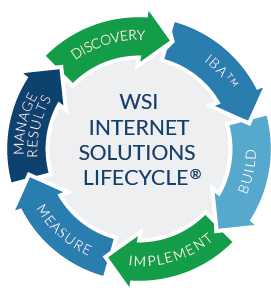 WSI Internet Solutions Lifecycle - web