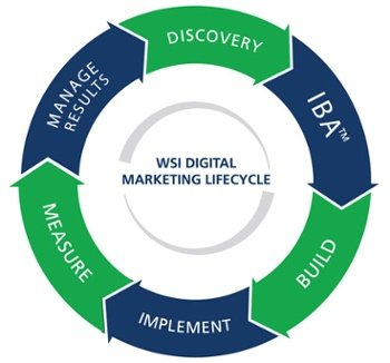 WSI Digital Markeing Lifecycle